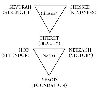 The Sefirot - The Principles of Kabbalah